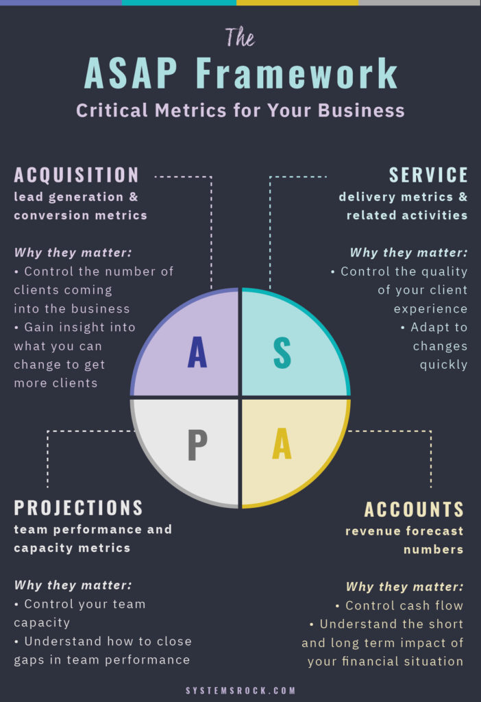 Metrics for your Business