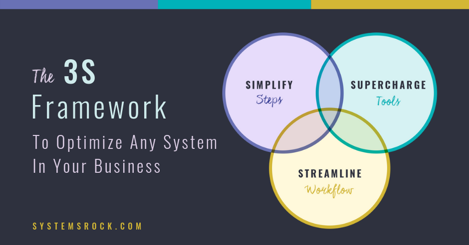 The 3S Framework to Optimize Any System In YourBusiness