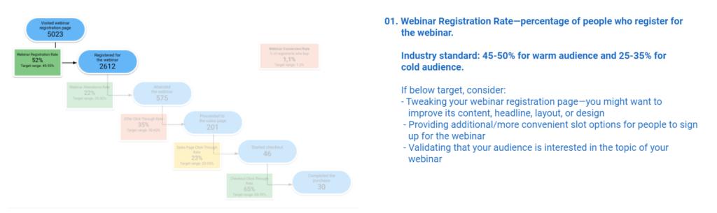Webinar Registration Rate