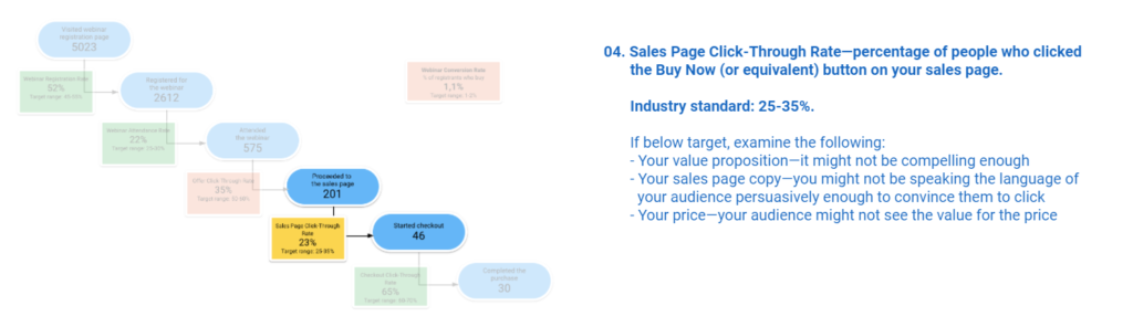 Sales Page Click-Through Rate