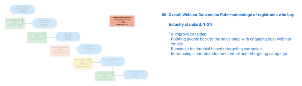 Overall Webinar Conversion Rate